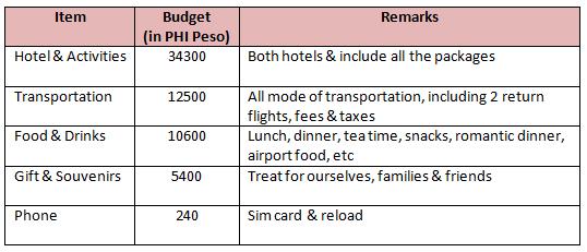 Boracay Budget